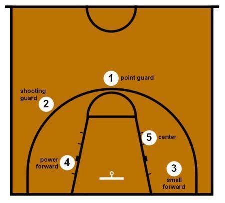 NBA的篮球位置FC. PG.SG.C.SF.PF分别代表什么